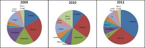 Grand Prix Magazynu WINO 2009-2011 podział na kraje